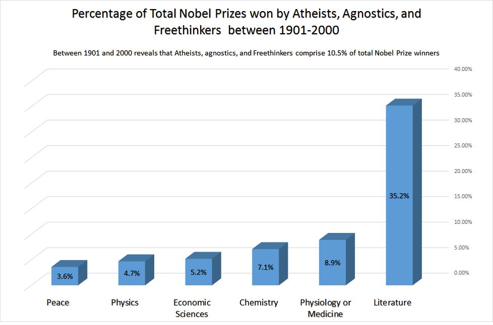 Distribution_of_Atheists,_agnostics,_and_Freethinkers_in_Nobel_Prizes_between_1901-2000.png